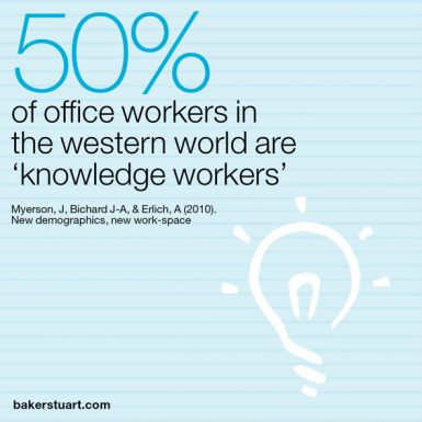 Many modern day workspaces do not cater for knowledge workers, despite them making up half of the UK workforce.
