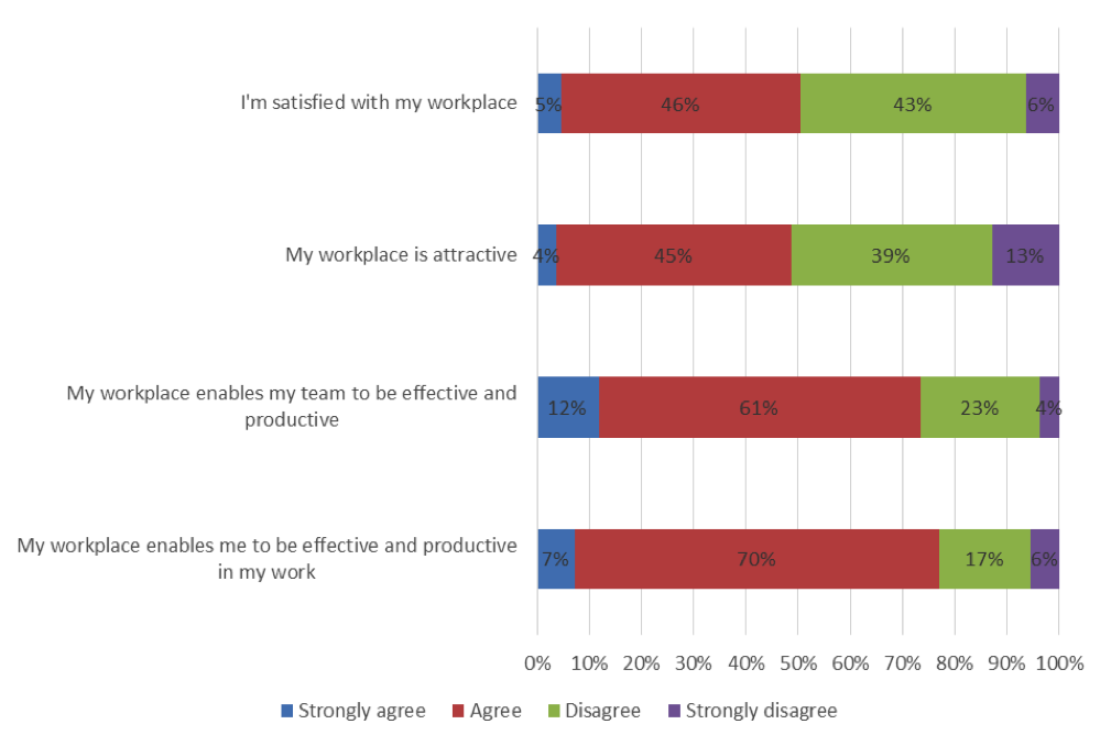 PeopleLOOK – Workplace satisfaction, performance and behavioural analysis