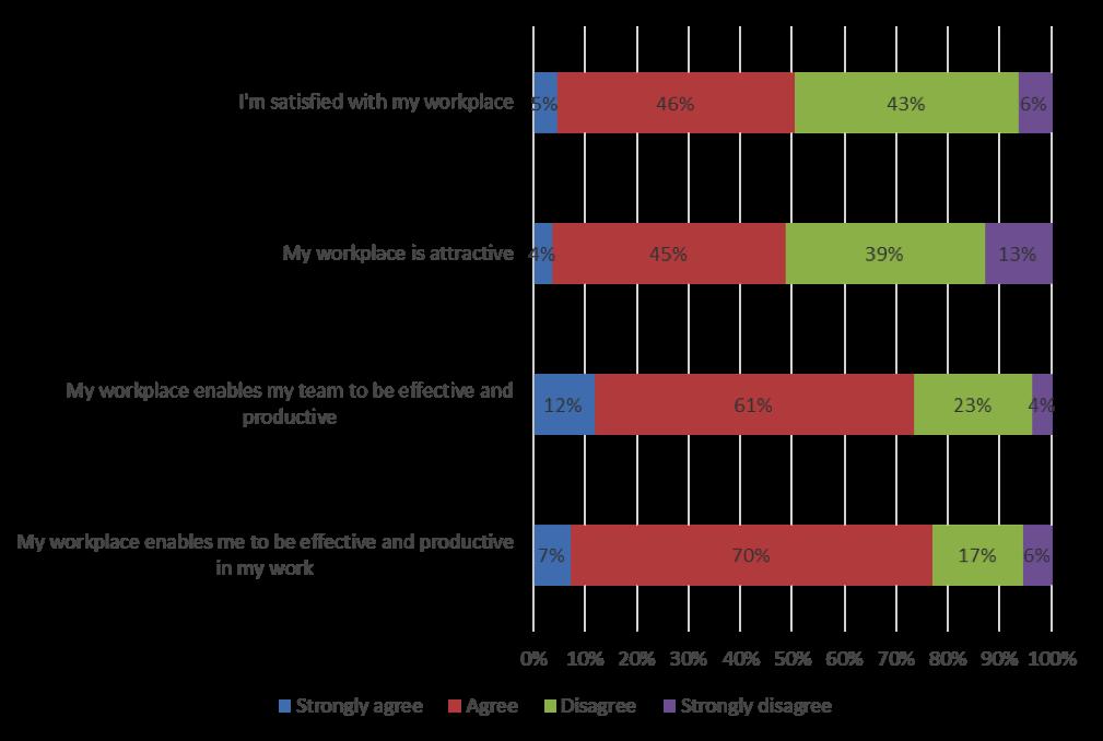 PeopleLOOK – Workplace satisfaction, performance and behavioural analysis